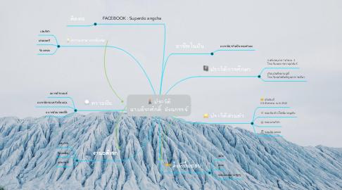 Mind Map: ประวัติ นายธีระศักดิ์ อังฉกรรจ์