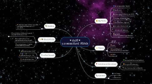 Mind Map: ♥ประวัติ♥ น.ส.พลอยวรินทร์ ศิริจำรัส