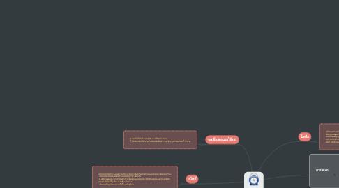 Mind Map: อุปกรณ์การสื่อสาร