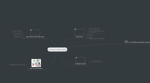 Mind Map: ผลกระทบจากอินเตอร์เน็ต