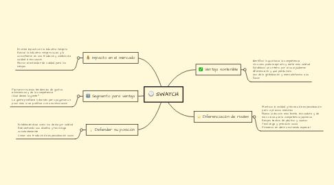 Mind Map: SWATCH