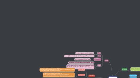 Mind Map: เวิลด์ไวด์เว็บ