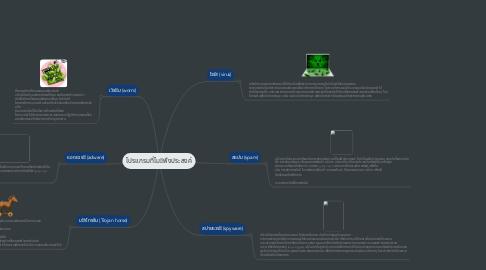Mind Map: โปรแกรมที่ไมพึงประสงค์