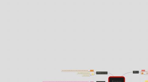 Mind Map: โปรแกรมที่ไม่พึงประสงค์