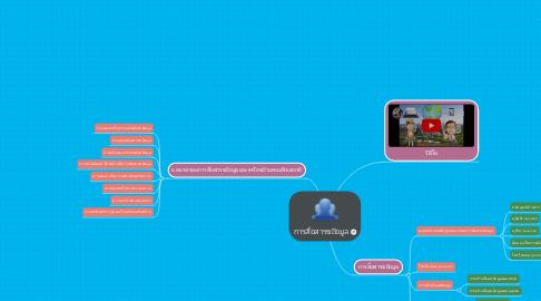 Mind Map: การสื่อสารขอมูล