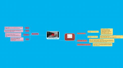 Mind Map: สื่อกลางในการสื่อสารขอมูล