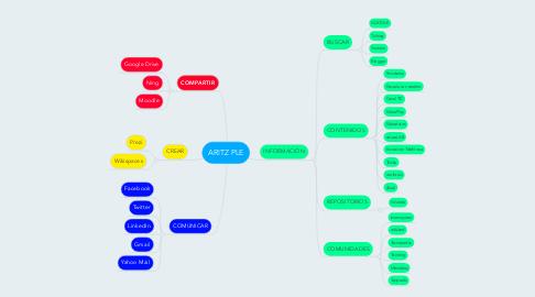 Mind Map: ARITZ PLE