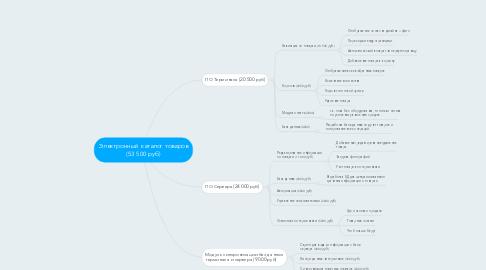 Mind Map: Электронный каталог товаров (53 500 руб)