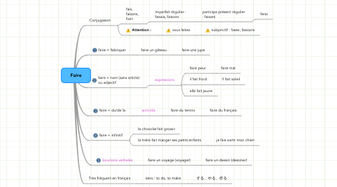 Mind Map: Faire
