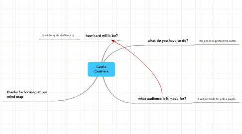 Mind Map: Castle