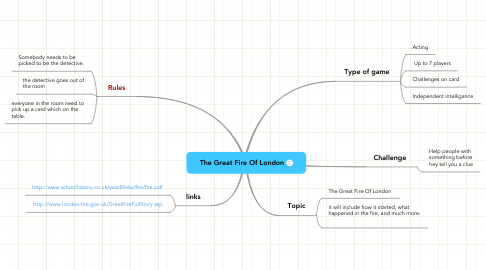 Mind Map: The Great Fire Of London