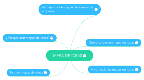 Mind Map: MAPA DE IDEAS