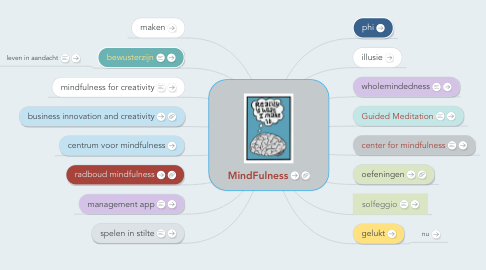 Mind Map: MindFulness