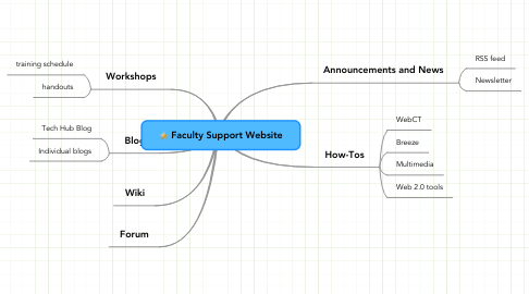 Mind Map: Faculty Support Website