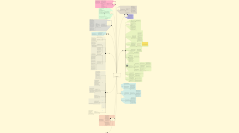 Mind Map: ESTILOS ARQUITECTÓNICOS PREHISPÁNICOS Y ARQUITECTURA MONASTICA