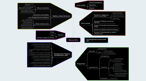 Mind Map: Réforme 2016