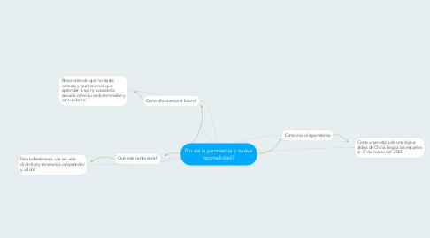 Mind Map: Organos del Aparato Fonador