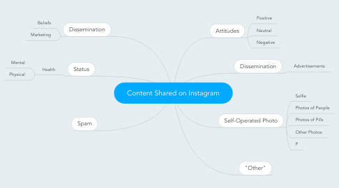 Mind Map: Content Shared on Instagram