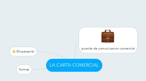 Mind Map: LA CARTA COMERCIAL