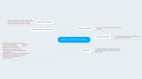 Mind Map: SANTO TOMÁS DE AQUINO