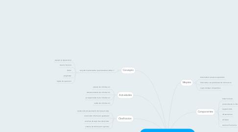 Mind Map: SISTEMAS DE INFORMACION Y TECNOLOGIA DE INFORMACION