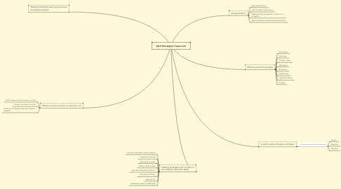 Mind Map: Well Managed Classroom