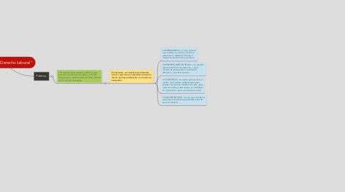 """Mind Map: """"Sujetos del Derecho Laboral"""""""
