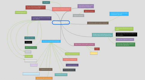 Mind Map: Libro de la sabiduria
