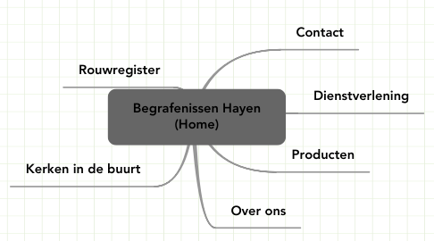 Mind Map: Begrafenissen Hayen (Home)