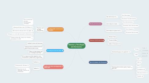 Mind Map: Sistemas y Tecnologías de Información