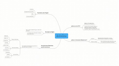 Mind Map: Uso de las TIC en el Comercio Electrónico
