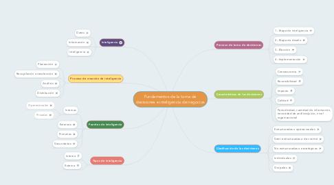 Mind Map: Fundamentos de la toma de decisiones e inteligencia de negocios