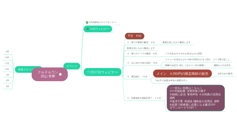 Mind Map: クルテルワン 武山 幸輝