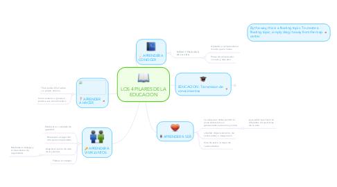 Mind Map: LOS 4 PILARES DE LA EDUCACION
