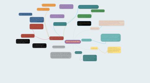Mind Map: ESPACIO MUESTRAL