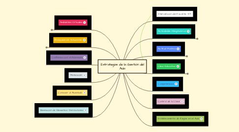 Mind Map: Estrategias de la Gestión del Aula