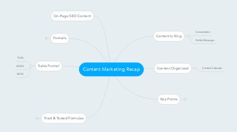 Mind Map: Content Marketing Recap