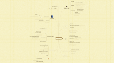 Mind Map: Agile And Scrum