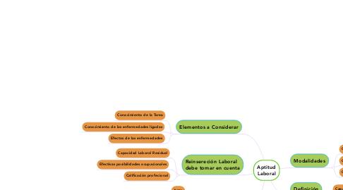 Mind Map: Aptitud Laboral