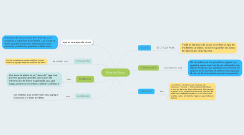 Mind Map: Base de Datos