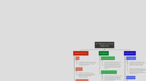 Mind Map: EL TRIANGULO DE LAS BERMUDAS