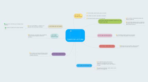 Mind Map: CLASES DE LECTURA