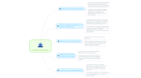 Mind Map: Auditoria Informatica