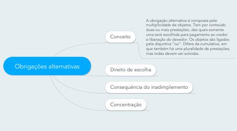 Mind Map: Obrigações alternativas
