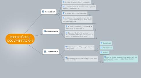 Mind Map: RECEPCIÓN DE DOCUMENTACIÓN