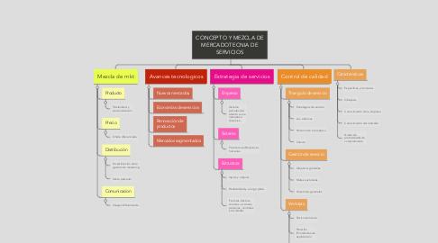 Mind Map: CONCEPTO Y MEZCLA DE MERCADOTECNIA DE SERVICIOS
