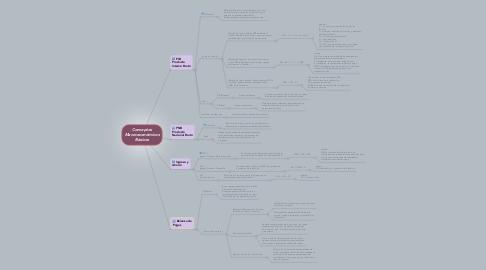 Mind Map: Conceptos Macroeconómicos Básicos