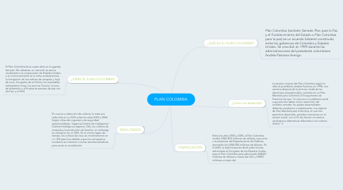 Mind Map: PLAN COLOMBIA