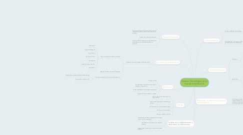 Mind Map: Nuevas Tecnologías en el mundo empresarial.