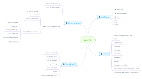 Mind Map: Boating